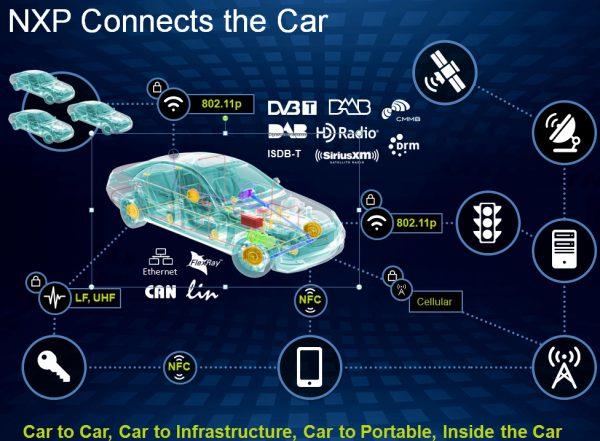 Systemy, w jakie wyposażone są współczesne samochody