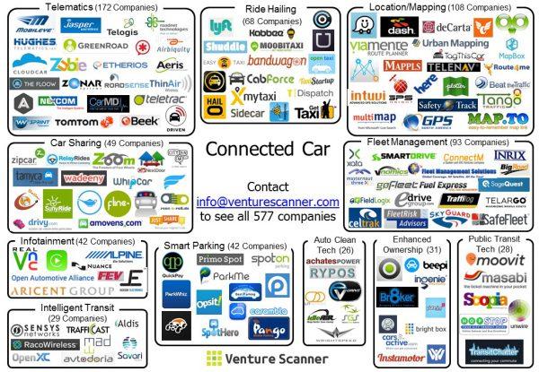 Lista firm, która produkuję urządzenia telemetryczne i inteligentne wbudowywane we współczesne samochody