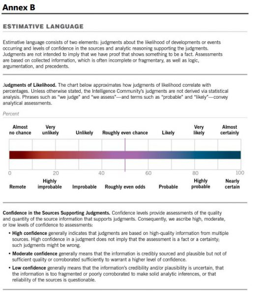 Skala stosowana w ocenie wiarygodności informacji