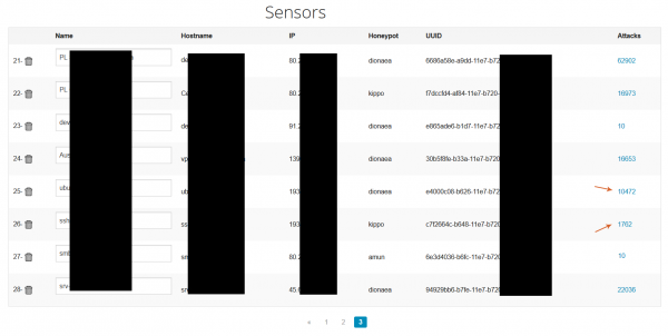 Graficzna wizualizacja ataków na poszczególne sensory.