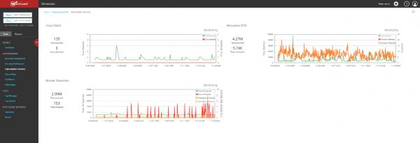 informacje o aktywności antywirusa, modułu IPS i detekcji hostów przynależnych do botnetów. - wykres