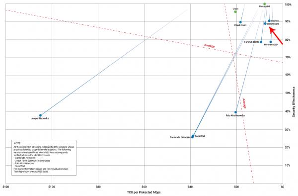 NSS Labs przyznało nagrodę WatchGuard Firebox M4600 we wszystkich kategoriach badania. - wykres