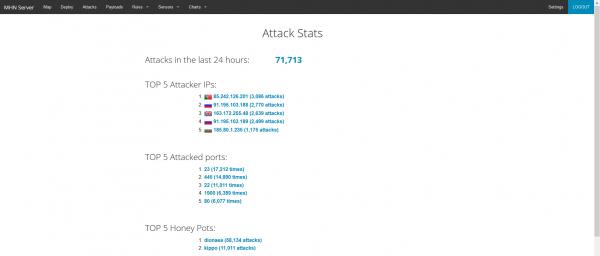 MHN wizualizuje m.in. ilość ataków w ciągu ostatnich 24h.