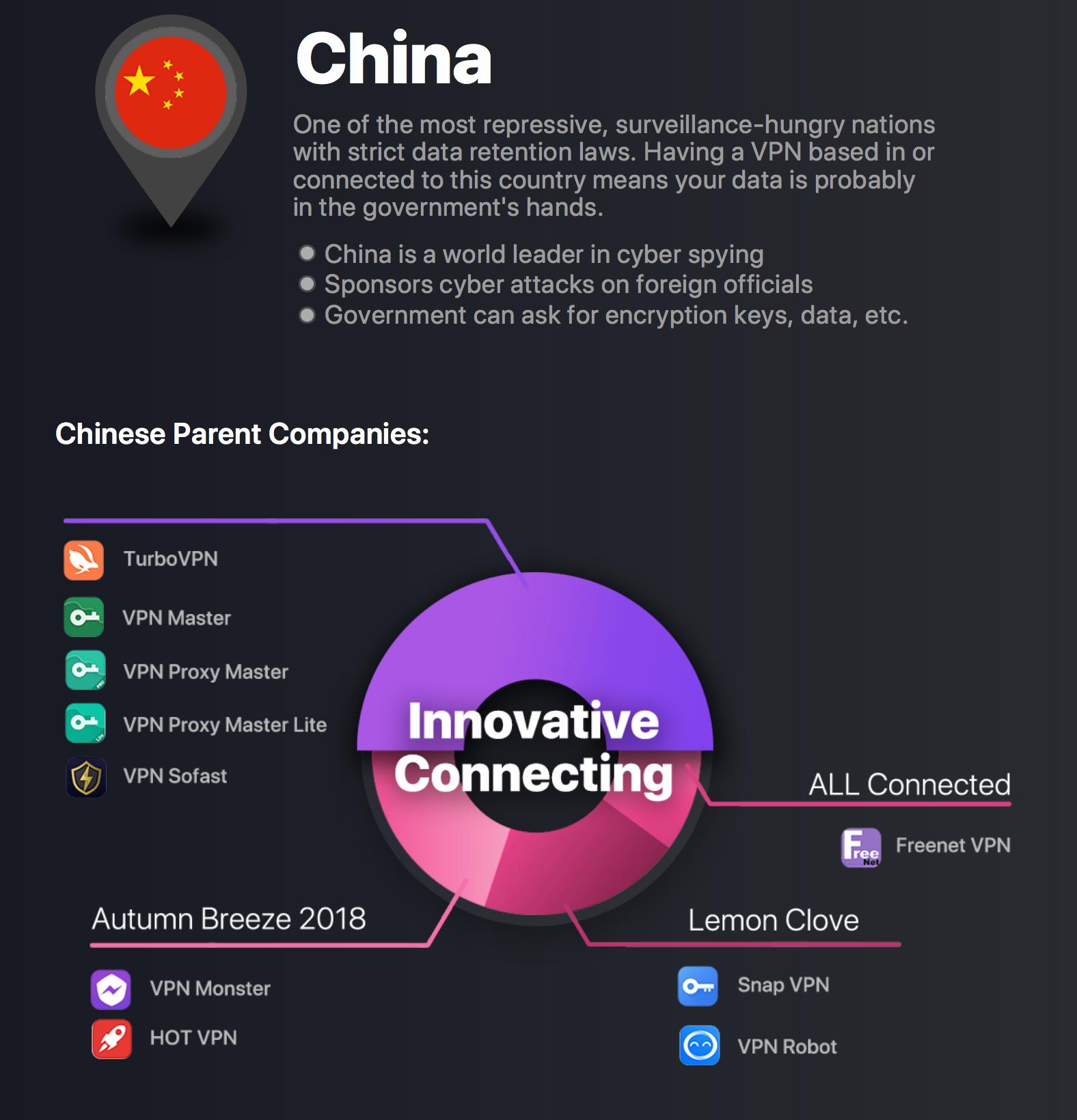 97 VPN-ów jest kontrolowanych przez 23 firmy, z czego