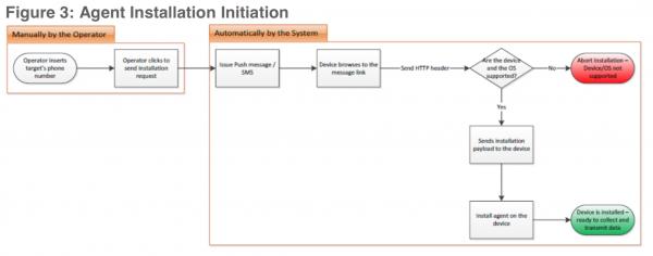 Dokładny opis etapów instalacji Pegasusa na urządzeniu ofiary